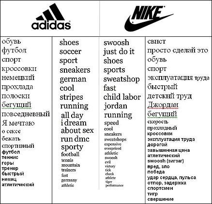 ddb7074d История бренда Adidas и Nike – битва ассоциаций